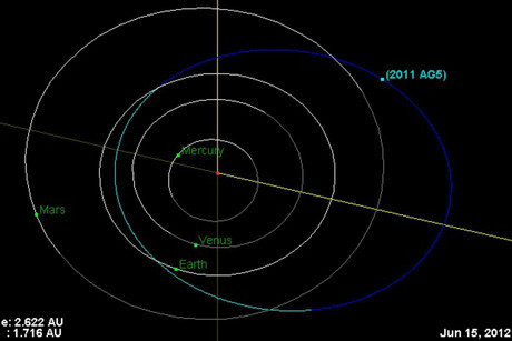 NASA image showing the asteroid's location and orbit (NASA)