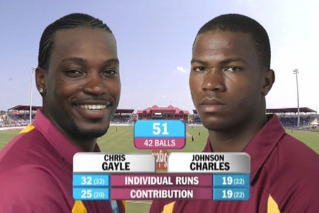 Chris Gayle, left, scored 85 from 52 balls